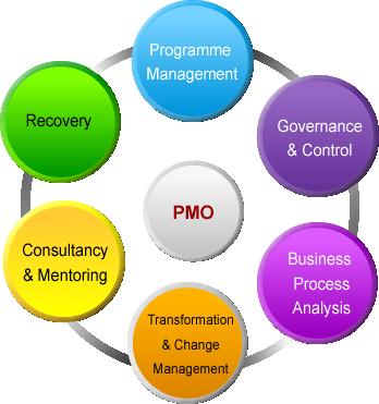 pmo circle